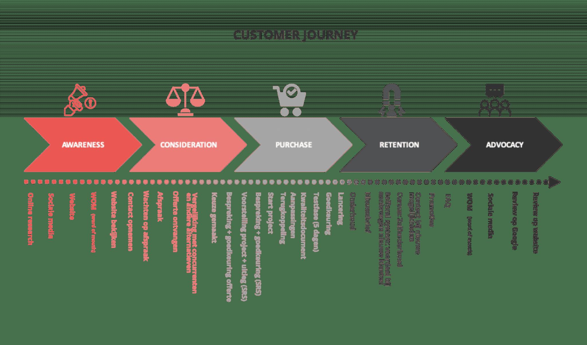 Customer journey met stappen en touchpoints